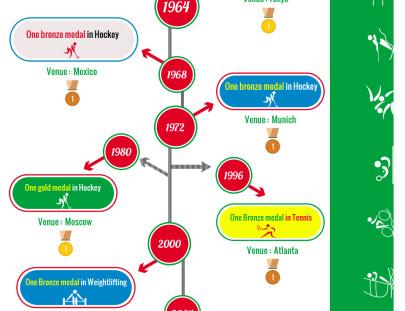 India-in-Olympics