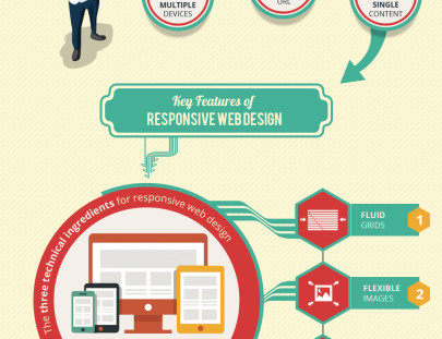 advantages-of-responsive-we